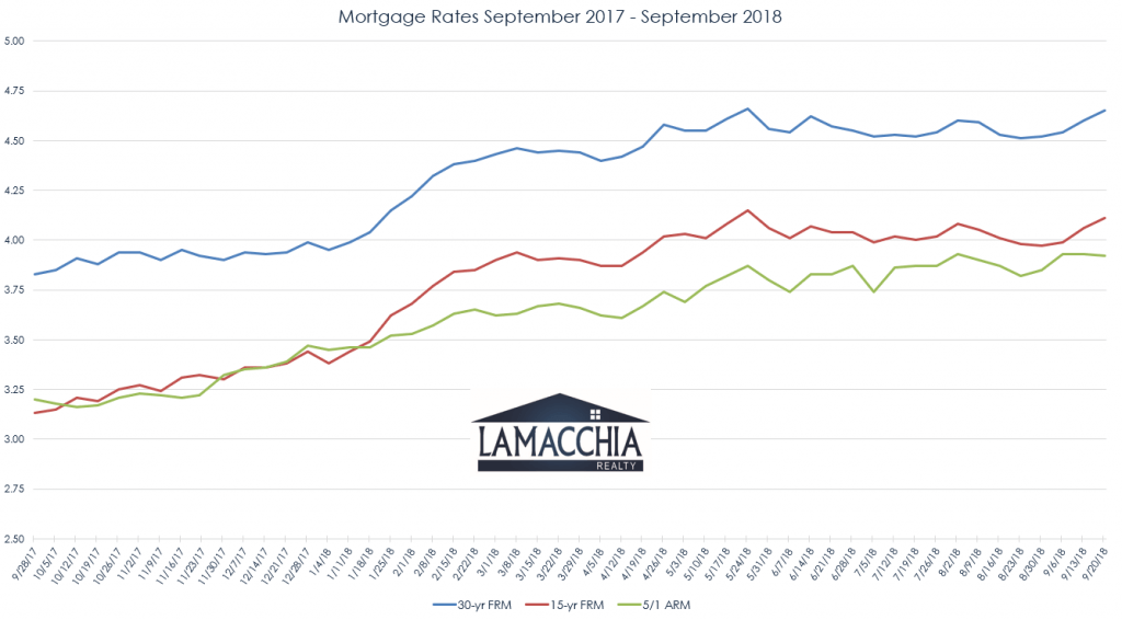 mortgage rates 2017 - 2018