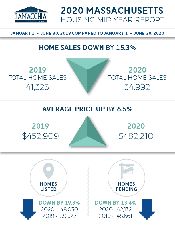 ma mid year housing report