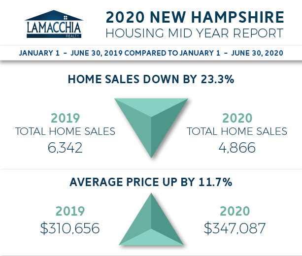 nh mid year report