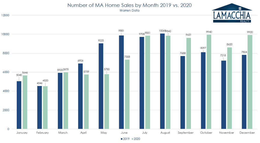 ma monthly sales 20