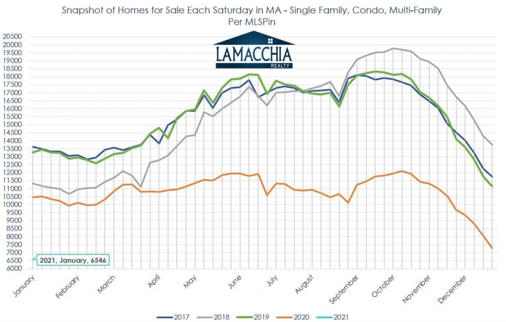 snapshot of homes for sale