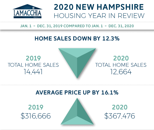 nh year in review